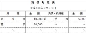 合計残高試算表問題~前期貸借対照表